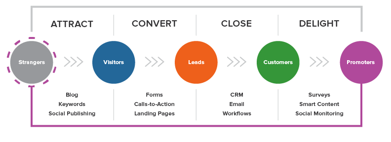 Inbound marketing strategies