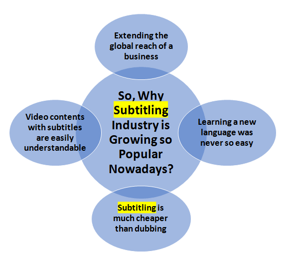 subtitling industry infographics